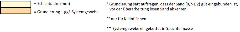 Anwendungstabelle weber.plan 813 03
