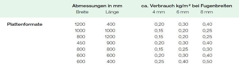 vdw 860 Verbrauchsmengen